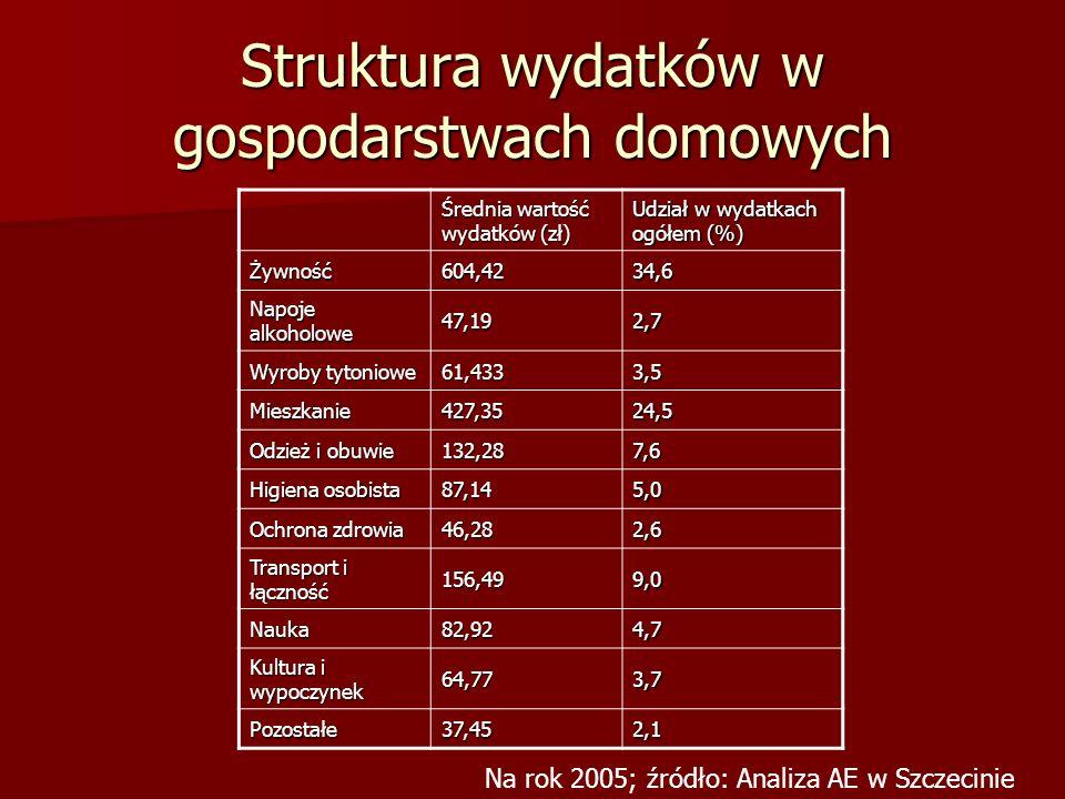Struktura wydatków w gospodarstwach domowych Średnia wartość wydatków (zł) Udział w wydatkach ogółem (%) Żywność604,4234,6 Napoje alkoholowe 47,192,7
