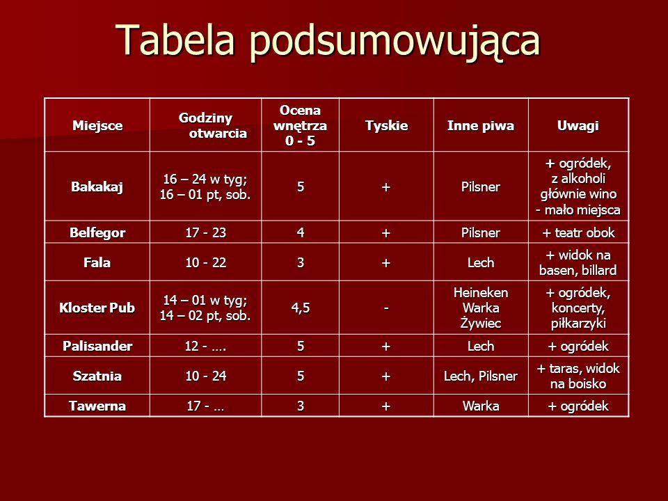 Tabela podsumowująca Miejsce Godziny otwarcia Ocenawnętrza 0 - 5 Tyskie Inne piwa Uwagi Bakakaj 16 – 24 w tyg; 16 – 01 pt, sob. 5+Pilsner + ogródek, z