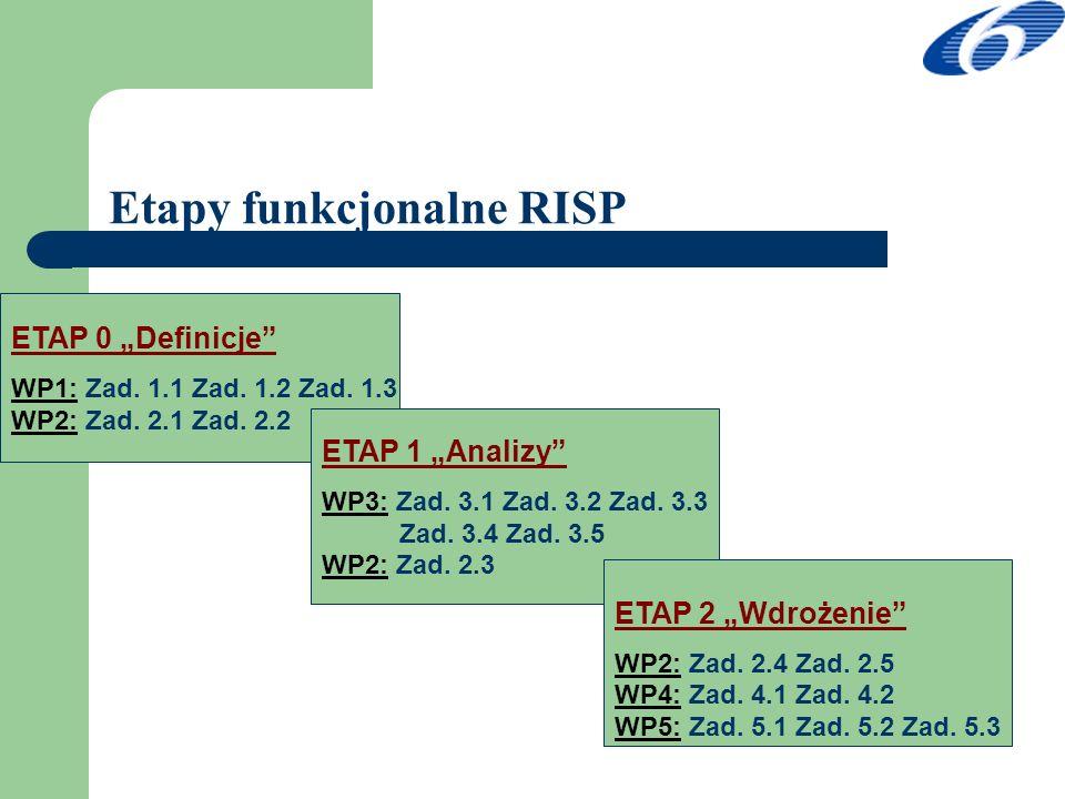 Etapy funkcjonalne RISP ETAP 0 Definicje WP1: Zad. 1.1 Zad. 1.2 Zad. 1.3 WP2: Zad. 2.1 Zad. 2.2 ETAP 1 Analizy WP3: Zad. 3.1 Zad. 3.2 Zad. 3.3 Zad. 3.