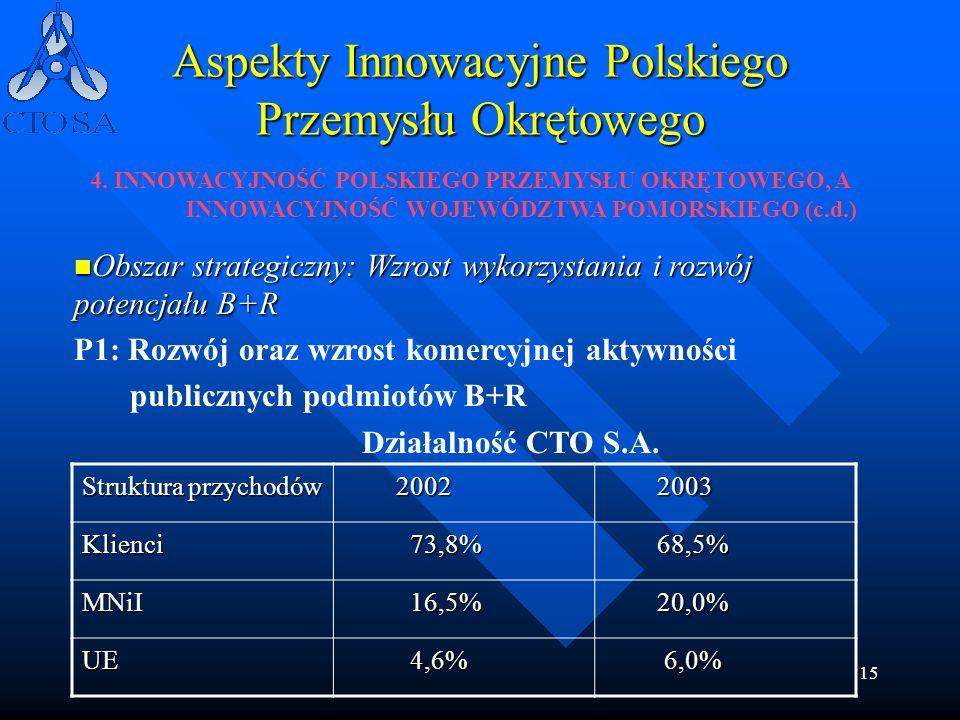 15 Aspekty Innowacyjne Polskiego Przemysłu Okrętowego Struktura przychodów 2002 2002 2003 2003 Klienci 73,8% 73,8% 68,5% 68,5% MNiI 16,5% 16,5% 20,0%