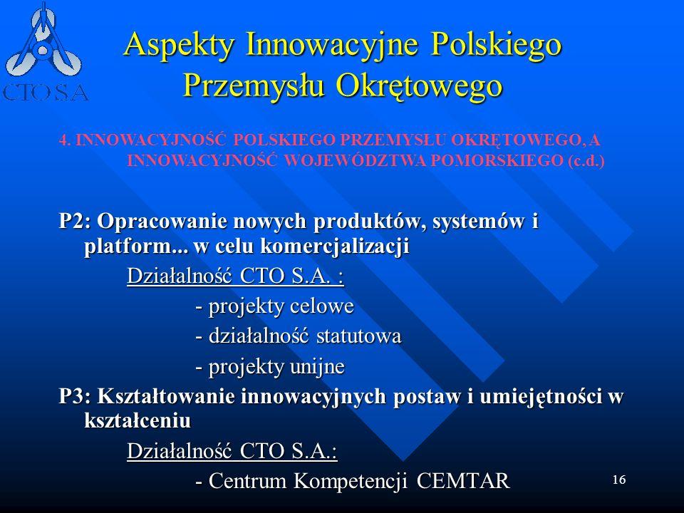 16 Aspekty Innowacyjne Polskiego Przemysłu Okrętowego P2: Opracowanie nowych produktów, systemów i platform... w celu komercjalizacji Działalność CTO