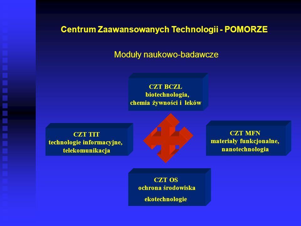 Centrum Zaawansowanych Technologii - POMORZE Moduły naukowo-badawcze CZT BCZL biotechnologia, chemia żywności i leków CZT TIT technologie informacyjne