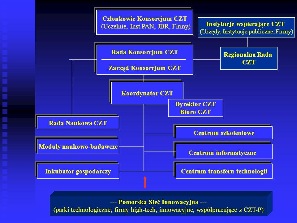 Członkowie Konsorcjum CZT (Uczelnie, Inst.PAN, JBR, Firmy) Rada Konsorcjum CZT Zarząd Konsorcjum CZT Koordynator CZT Dyrektor CZT Biuro CZT Rada Nauko
