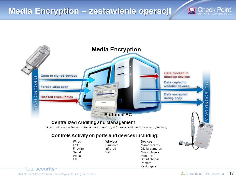 17 [Unrestricted]For everyone ©2009 Check Point Software Technologies Ltd. All rights reserved. Media Encryption – zestawienie operacji Endpoint PC Me