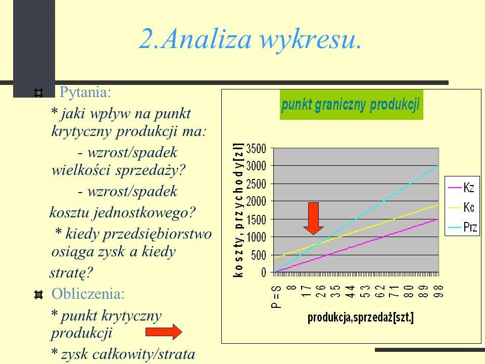 2.Obliczenie punktu krytycznego. Dane: * koszty stałe * koszty jednostkowe zmienne * cena jednostkowa * wielkość produkcji Założenia: * wielkość produ