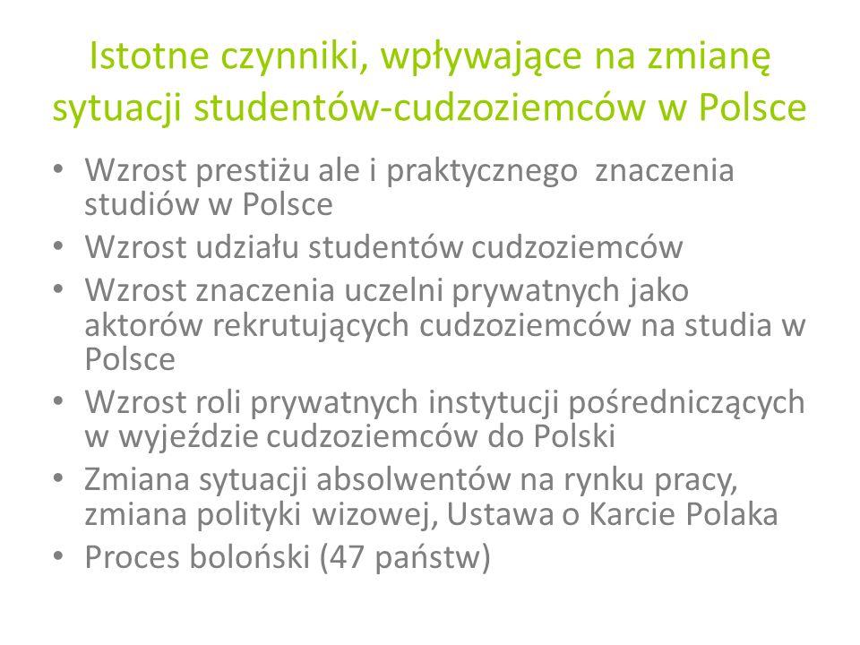 Istotne czynniki, wpływające na zmianę sytuacji studentów-cudzoziemców w Polsce Wzrost prestiżu ale i praktycznego znaczenia studiów w Polsce Wzrost udziału studentów cudzoziemców Wzrost znaczenia uczelni prywatnych jako aktorów rekrutujących cudzoziemców na studia w Polsce Wzrost roli prywatnych instytucji pośredniczących w wyjeździe cudzoziemców do Polski Zmiana sytuacji absolwentów na rynku pracy, zmiana polityki wizowej, Ustawa o Karcie Polaka Proces boloński (47 państw)