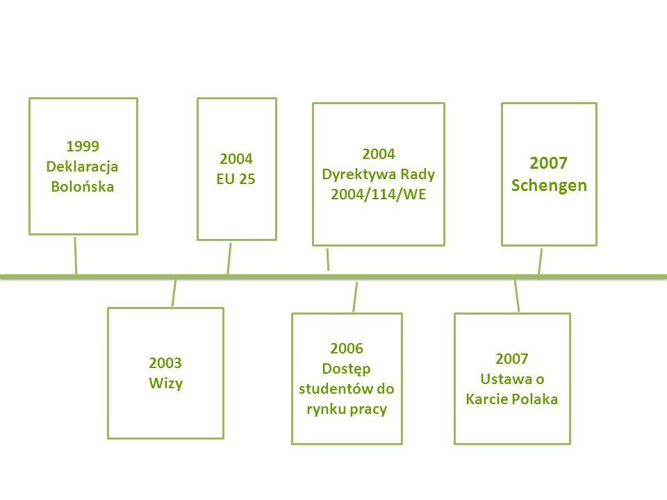 1999 Deklaracja Bolońska 2003 Wizy 2004 EU 25 2006 Dostęp studentów do rynku pracy 2007 Schengen 2004 Dyrektywa Rady 2004/114/WE 2007 Ustawa o Karcie Polaka