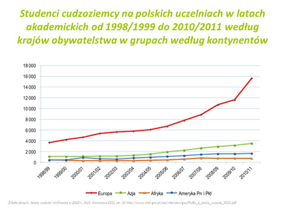 Studenci cudzoziemcy na polskich uczelniach w latach akademickich od 1998/1999 do 2010/2011 według krajów obywatelstwa w grupach według kontynentów Źr