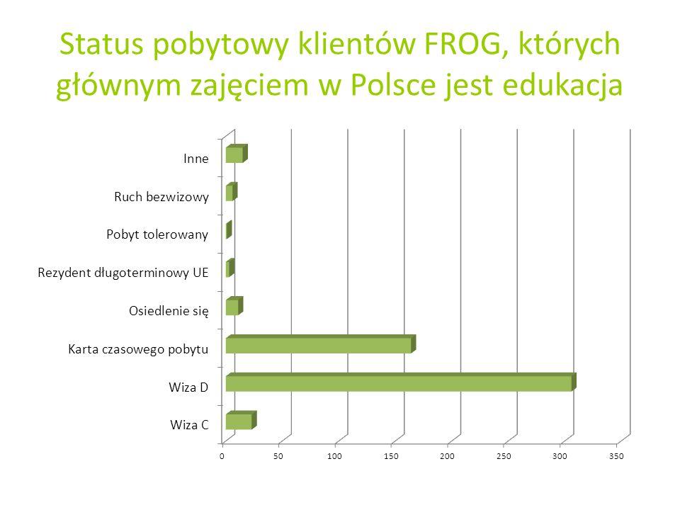 Status pobytowy klientów FROG, których głównym zajęciem w Polsce jest edukacja
