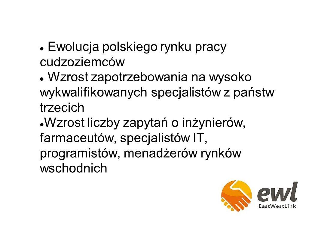 Ewolucja polskiego rynku pracy cudzoziemców Wzrost zapotrzebowania na wysoko wykwalifikowanych specjalistów z państw trzecich Wzrost liczby zapytań o inżynierów, farmaceutów, specjalistów IT, programistów, menadżerów rynków wschodnich