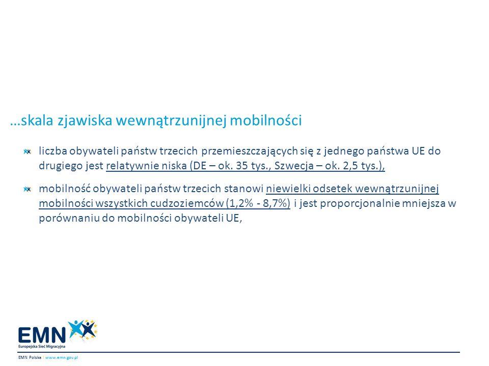 …skala zjawiska wewnątrzunijnej mobilności (2) Kraj UEGrupa cudzoziemców20072008200920102011Ogółem% wzrost Austria Mobilni OPT z krajów UE plus Norwegii, Szwajcarii, Islandii i Liechtensteinu1,2331,361,3541,4961,6487,09133.6% Rejestracja mobilnych obywateli UE33,19438,61736,43835,82545,798189,87238.0% % mobilnych OPT w porównaniu do mobilnych OPT+moblinych obywateli UE3.63.43.64.03.53.6 Niemcy Mobilni OPT z krajów UE plus Norwegii, Szwajcarii, Islandii i Liechtensteinu3,7844,9826,7617,87311,53234,932204.7% Mobilni obywatele UE331,103323,328331,17376,217501,9971,863,81551.6% % mobilnych OPT w porównaniu do mobilnych OPT+moblinych obywateli UE1.11.52.0 2.21.8 Finlandia Mobilni OPT z krajów UE4615024734645402,4417.1% Mobilni obywatele UE12,43413,38812,16211,72714,37864,08915.6% % mobilnych OPT w porównaniu do mobilnych OPT+moblinych obywateli UE3.6 3.73.83.63.7 Niderlandy Imigracja zarobkowa OPT, którzy wjechali z kraju UE7228928248181,114,36653.7% Mobilni obywatele UE27,39337,00434,49638,56644,033181,49260.7% % mobilnych OPT w porównaniu do mobilnych OPT+moblinych obywateli UE2.62.42.32.12.52.3 Szwecja Mobilni OPT z krajów UE plus Norwegii, Szwajcarii, Islandii i Liechtensteinu1,6561,7541,861,9732,1569,39930.2% Mobilni obywatele UE19,38719,39817,60618,4823,22698,09719.8% % mobilnych OPT w porównaniu do mobilnych OPT+moblinych obywateli UE7.98.39.6 8.58.7 Wielka Brytania Szacunek migracji długookresowej OPT, którzy wjechali z kraju UE1,0002,0001,0002,0003,0009,000200% Szacunek migracji długookresowej obywateli UE, którzy wjechali z kraju UE154,000160,000137,000146,000147,000744,000-7% % mobilnych OPT w porównaniu do mobilnych OPT+moblinych obywateli UE0.61.20.71.42.01.2 EMN Polska I www.emn.gov.pl