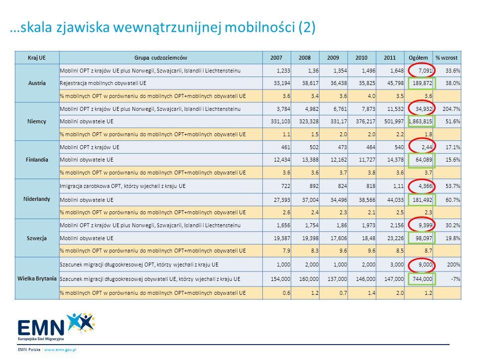 …skala zjawiska wewnątrzunijnej mobilności (3) tendencja wzrostowa, z kilkoma wyjątkami (największy wzrost w Niemczech i Wielkiej Brytanii), cudzoziemcy – spoza krajów UE – bardziej skłonni migrować do kraju sąsiedniego, niezależnie od obowiązującego w nim języka urzędowego, profil mobilnych obywateli państw trzecich: wykwalifikowani oraz wysoko wykwalifikowani, w wieku 25-44, głównie mężczyźni, głównie obywatele Indii, Chin, państw Afryki Północnej oraz USA, mobilni rezydenci długoterminowi UE 0 - 3.3 tys.