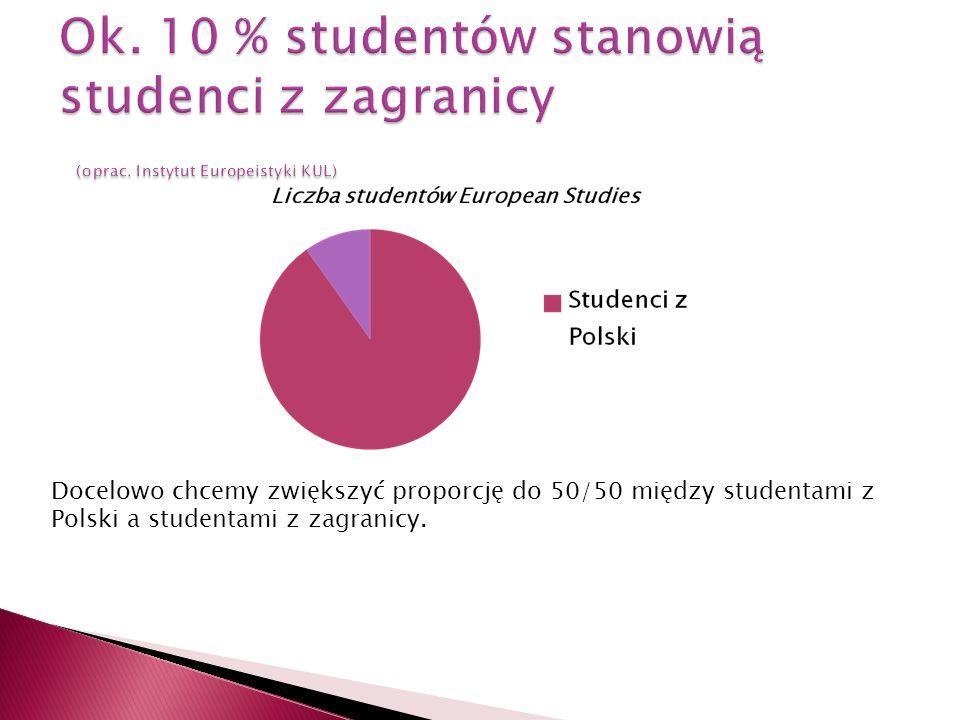 Docelowo chcemy zwiększyć proporcję do 50/50 między studentami z Polski a studentami z zagranicy.