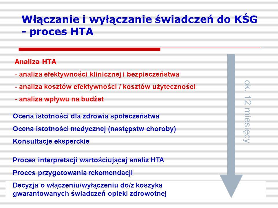 Włączanie i wyłączanie świadczeń do KŚG - proces HTA Analiza HTA - analiza efektywności klinicznej i bezpieczeństwa - analiza kosztów efektywności / k