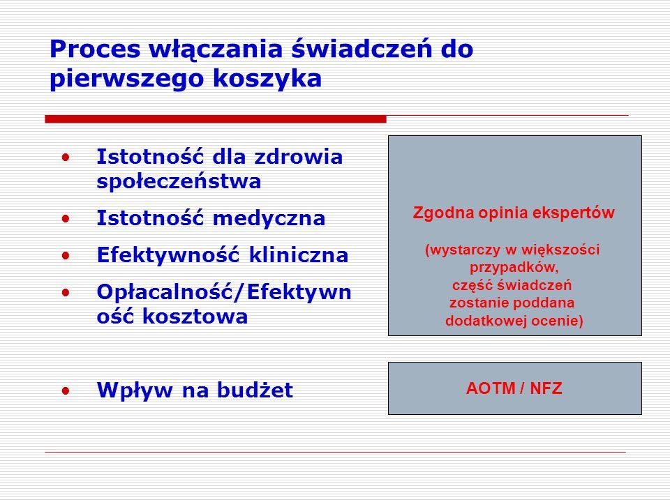 Proces włączania świadczeń do pierwszego koszyka Istotność dla zdrowia społeczeństwa Istotność medyczna Efektywność kliniczna Opłacalność/Efektywn ość