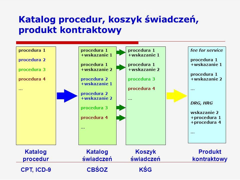 Katalog procedur, koszyk świadczeń, produkt kontraktowy procedura 1 +wskazanie 1 procedura 1 +wskazanie 2 procedura 2 +wskazanie 1 procedura 2 +wskaza