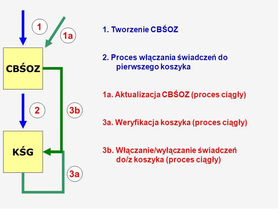 CBŚOZ KŚG 1 2 3a 3b 1. Tworzenie CBŚOZ 2. Proces włączania świadczeń do pierwszego koszyka 1a. Aktualizacja CBŚOZ (proces ciągły) 3a. Weryfikacja kosz