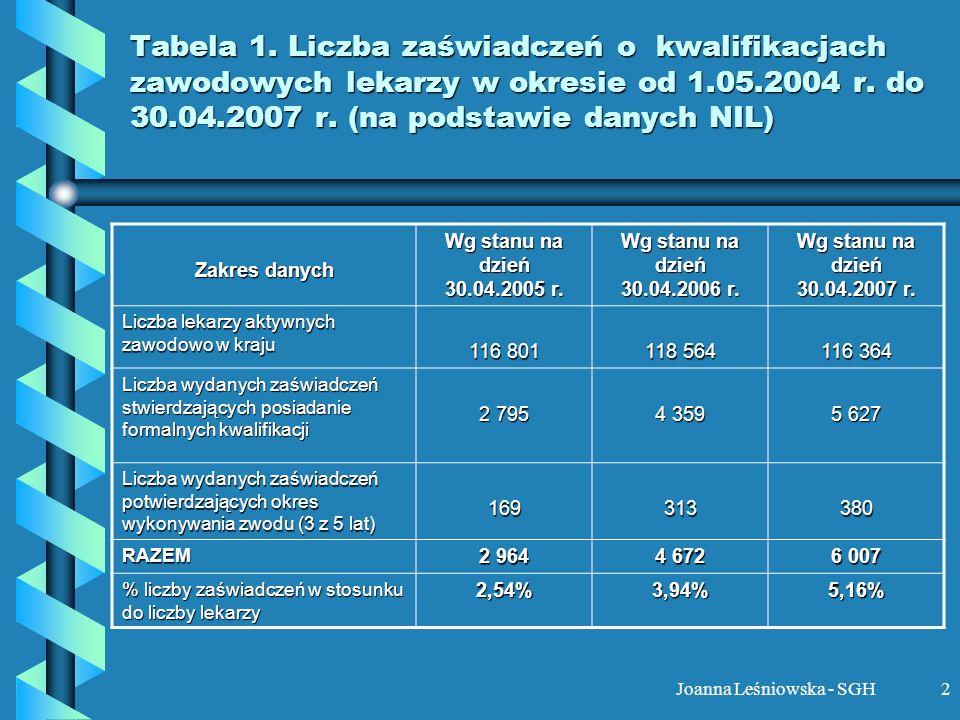 Joanna Leśniowska - SGH2 Tabela 1. Liczba zaświadczeń o kwalifikacjach zawodowych lekarzy w okresie od 1.05.2004 r. do 30.04.2007 r. (na podstawie dan