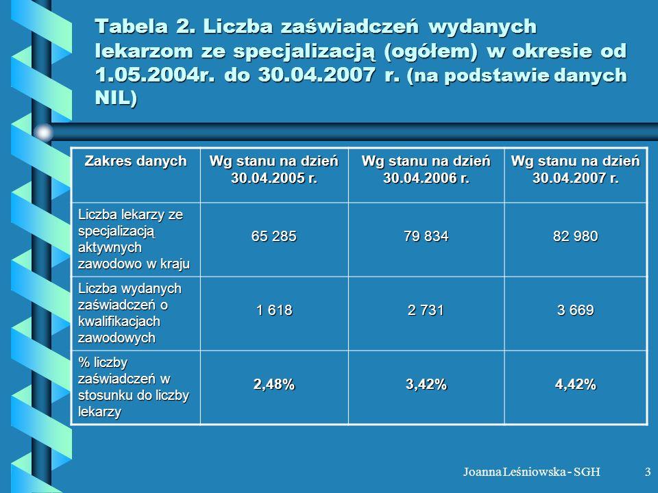 Joanna Leśniowska - SGH3 Tabela 2. Liczba zaświadczeń wydanych lekarzom ze specjalizacją (ogółem) w okresie od 1.05.2004r. do 30.04.2007 r. (na podsta