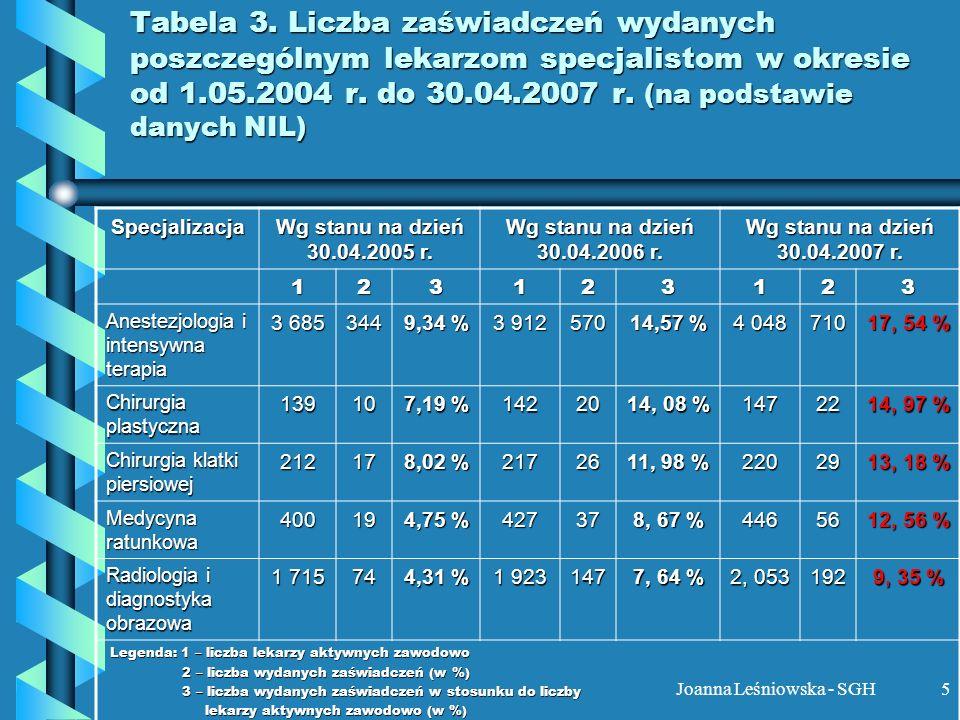 Joanna Leśniowska - SGH5 Tabela 3. Liczba zaświadczeń wydanych poszczególnym lekarzom specjalistom w okresie od 1.05.2004 r. do 30.04.2007 r. (na pods