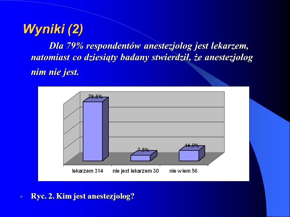 Wyniki (2) Dla 79% respondentów anestezjolog jest lekarzem, natomiast co dziesiąty badany stwierdził, że anestezjolog nim nie jest. Ryc. 2. Kim jest a