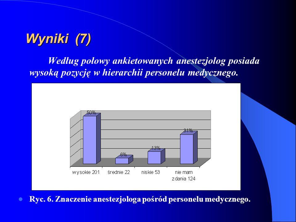 Wyniki (7) Według połowy ankietowanych anestezjolog posiada wysoką pozycję w hierarchii personelu medycznego. Ryc. 6. Znaczenie anestezjologa pośród p