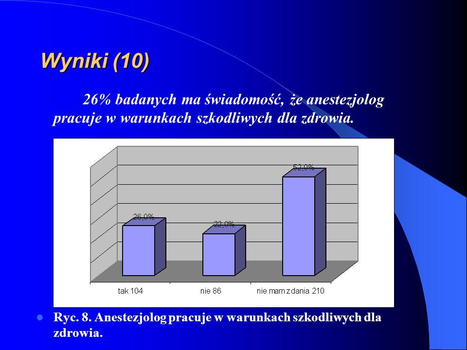 Wyniki (10) 26% badanych ma świadomość, że anestezjolog pracuje w warunkach szkodliwych dla zdrowia. Ryc. 8. Anestezjolog pracuje w warunkach szkodliw