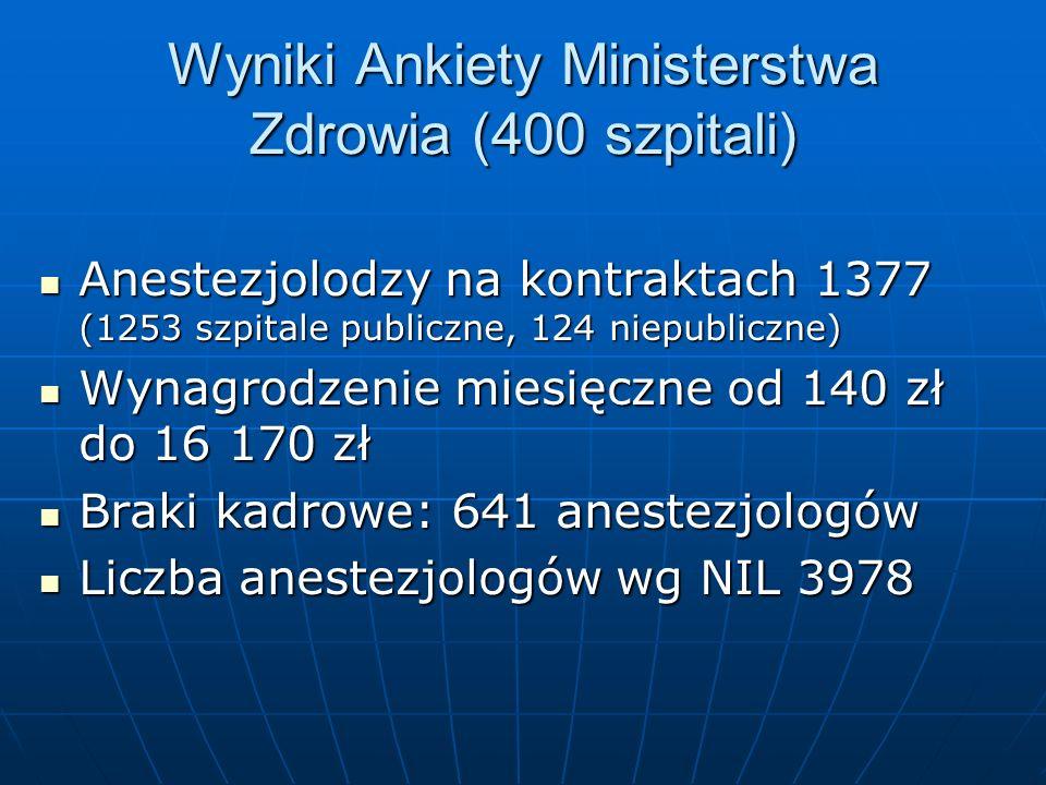 Wyniki Ankiety Ministerstwa Zdrowia (400 szpitali) Anestezjolodzy na kontraktach 1377 (1253 szpitale publiczne, 124 niepubliczne) Anestezjolodzy na ko