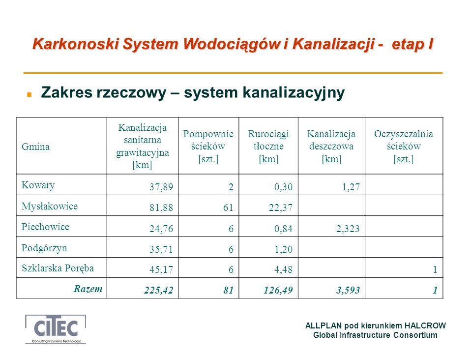 Karkonoski System Wodociągów i Kanalizacji - etap I ALLPLAN pod kierunkiem HALCROW Global Infrastructure Consortium n Zakres rzeczowy – system kanaliz