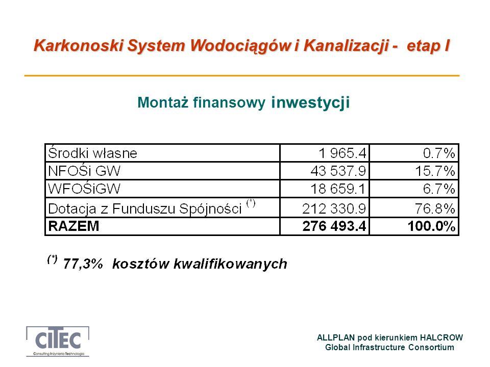 Karkonoski System Wodociągów i Kanalizacji - etap I ALLPLAN pod kierunkiem HALCROW Global Infrastructure Consortium Montaż finansowy inwestycji