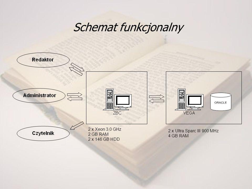 Schemat funkcjonalny 2 x Xeon 3,0 GHz 2 GB RAM 2 x 146 GB HDD 2 x Ultra Sparc III 900 MHz 4 GB RAM