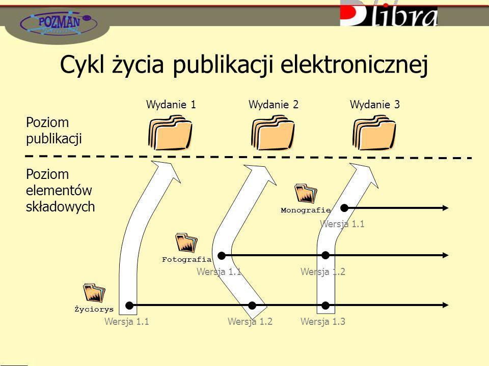 Cykl życia publikacji elektronicznej Wersja 1.1Wersja 1.2Wersja 1.3 Wersja 1.1Wersja 1.2 Wersja 1.1 MonografieFotografiaŻyciorys Wydanie 3Wydanie 2Wyd
