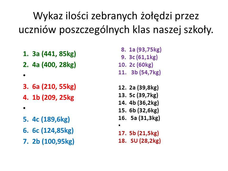 Wykaz ilości zebranych żołędzi przez uczniów poszczególnych klas naszej szkoły. 1. 3a (441, 85kg) 2. 4a (400, 28kg) 3. 6a (210, 55kg) 4. 1b (209, 25kg