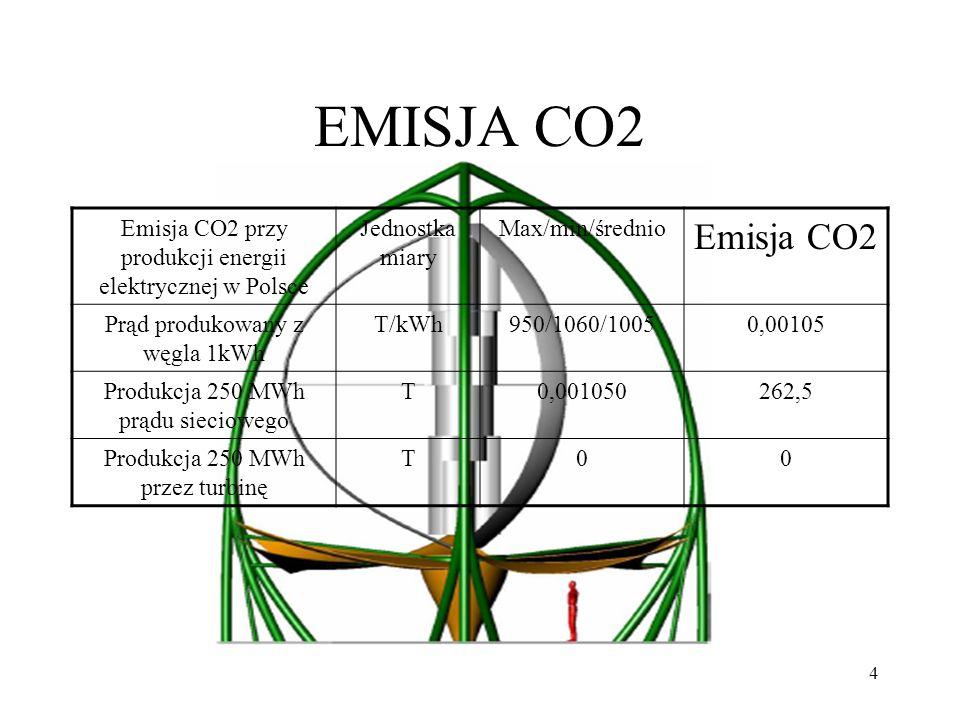4 EMISJA CO2 Emisja CO2 przy produkcji energii elektrycznej w Polsce Jednostka miary Max/min/średnio Emisja CO2 Prąd produkowany z węgla 1kWh T/kWh950