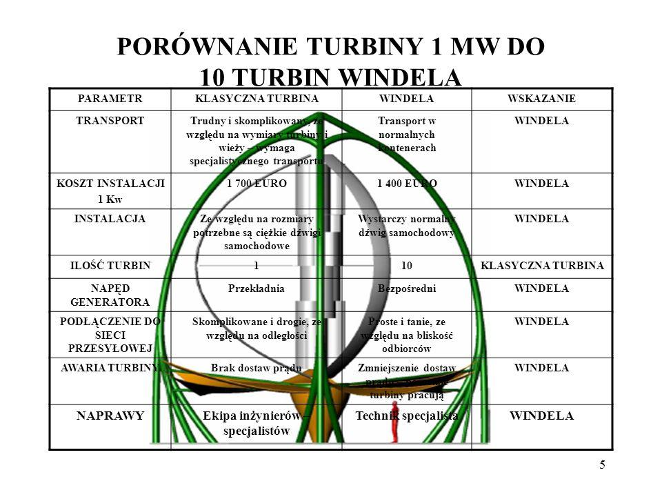 5 PORÓWNANIE TURBINY 1 MW DO 10 TURBIN WINDELA PARAMETRKLASYCZNA TURBINAWINDELAWSKAZANIE TRANSPORTTrudny i skomplikowany, ze względu na wymiary turbin