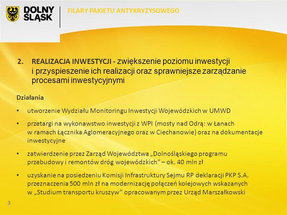 3 FILARY PAKIETU ANTYKRYZYSOWEGO 2.REALIZACJA INWESTYCJI - zwiększenie poziomu inwestycji i przyspieszenie ich realizacji oraz sprawniejsze zarządzanie procesami inwestycyjnymi Działania utworzenie Wydziału Monitoringu Inwestycji Wojewódzkich w UMWD przetargi na wykonawstwo inwestycji z WPI (mosty nad Odrą: w Łanach w ramach Łącznika Aglomeracyjnego oraz w Ciechanowie) oraz na dokumentacje inwestycyjne zatwierdzenie przez Zarząd Województwa Dolnośląskiego programu przebudowy i remontów dróg wojewódzkich – ok.