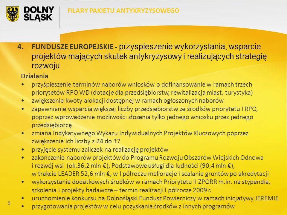 5 FILARY PAKIETU ANTYKRYZYSOWEGO 4.FUNDUSZE EUROPEJSKIE - przyspieszenie wykorzystania, wsparcie projektów mających skutek antykryzysowy i realizujących strategię rozwoju Działania przyśpieszenie terminów naborów wniosków o dofinansowanie w ramach trzech priorytetów RPO WD (dotacje dla przedsiębiorstw, rewitalizacja miast, turystyka) zwiększenie kwoty alokacji dostępnej w ramach ogłoszonych naborów zapewnienie wsparcia większej liczby przedsiębiorstw ze środków priorytetu I RPO, poprzez wprowadzenie możliwości złożenia tylko jednego wniosku przez jednego przedsiębiorcę zmiana Indykatywnego Wykazu Indywidualnych Projektów Kluczowych poprzez zwiększenie ich liczby z 24 do 37 przyjęcie systemu zaliczek na realizację projektów zakończenie naborów projektów do Programu Rozwoju Obszarów Wiejskich Odnowa i rozwój wsi (ok.36,2 mln ), Podstawowe usługi dla ludności (90,4 mln ), w trakcie LEADER 52,6 mln, w I półroczu melioracje i scalanie gruntów po akredytacji wykorzystanie dodatkowych środków w ramach Priorytetu II ZPORR m.in.