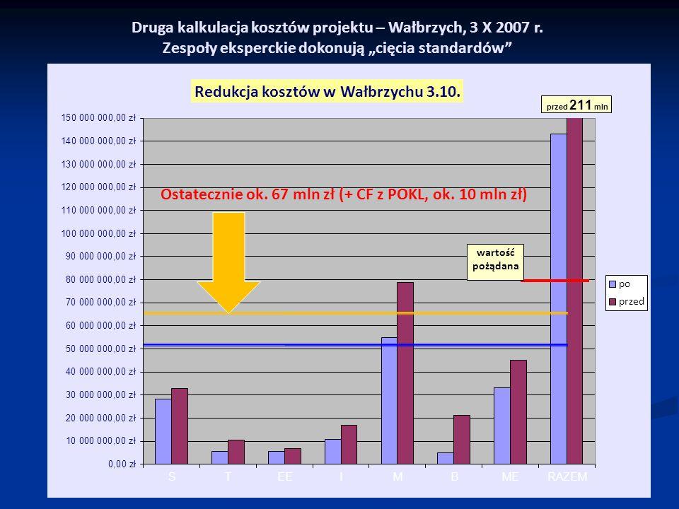 Druga kalkulacja kosztów projektu – Wałbrzych, 3 X 2007 r. Zespoły eksperckie dokonują cięcia standardów Ostatecznie ok. 67 mln zł (+ CF z POKL, ok. 1