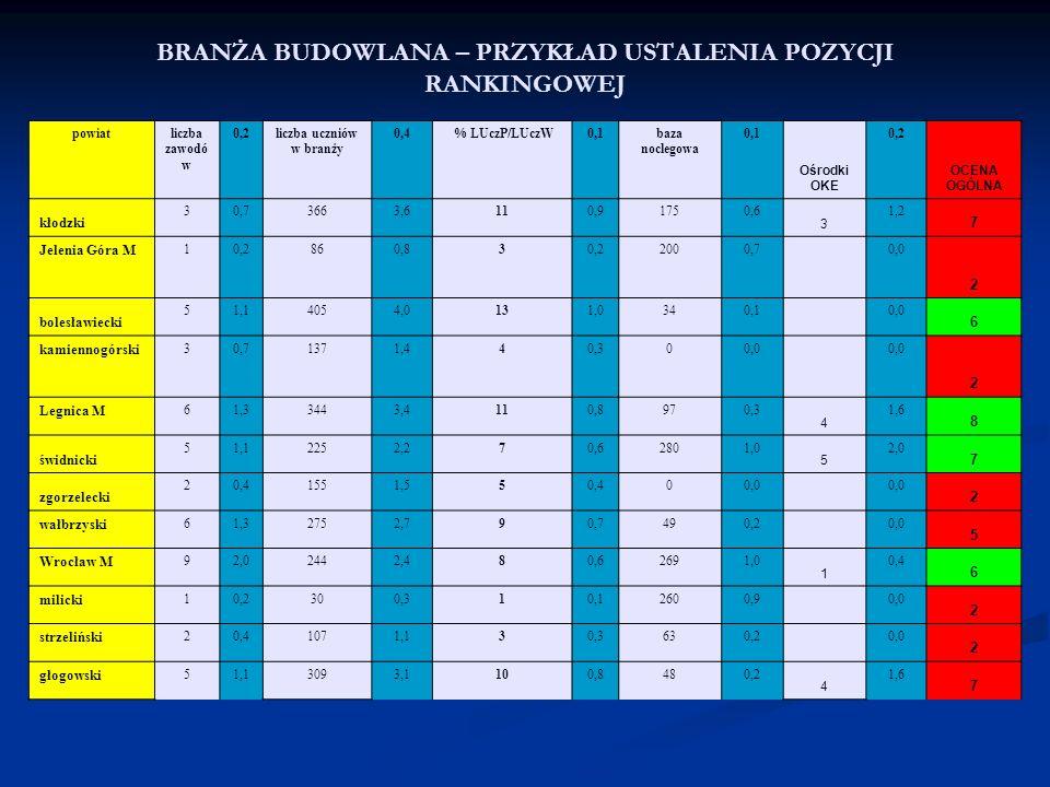 powiatliczba zawodó w 0,2liczba uczniów w branży 0,4 % LUczP/LUczW0,1baza noclegowa 0,1 Ośrodki OKE 0,2 OCENA OGÓLNA kłodzki 30,73663,6110,91750,6 3 1