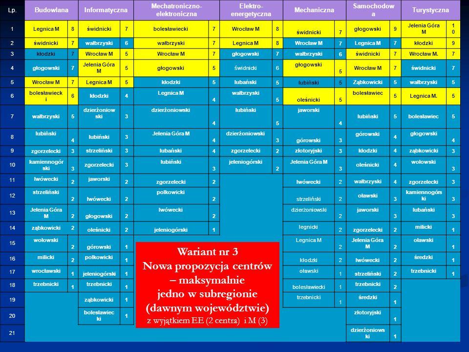 Lp. BudowlanaInformatyczna Mechatroniczno- elektroniczna Elektro- energetyczna Mechaniczna Samochodow a Turystyczna 1Legnica M8świdnicki7bolesławiecki
