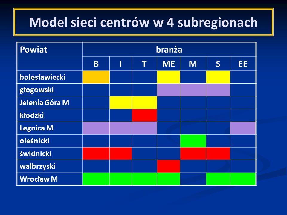 Model sieci centrów w 4 subregionach Powiatbranża BITMEMSEE bolesławiecki głogowski Jelenia Góra M kłodzki Legnica M oleśnicki świdnicki wałbrzyski Wr