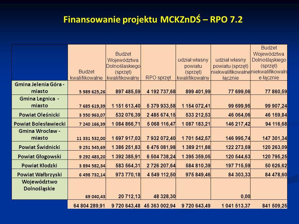 Budżet kwalifikowalne Budżet Województwa Dolnoślaskiego (sprzęt) kwalifikowalnyRPO sprzęt udział własny powiatu (sprzęt) kwalifikowalny udział własny