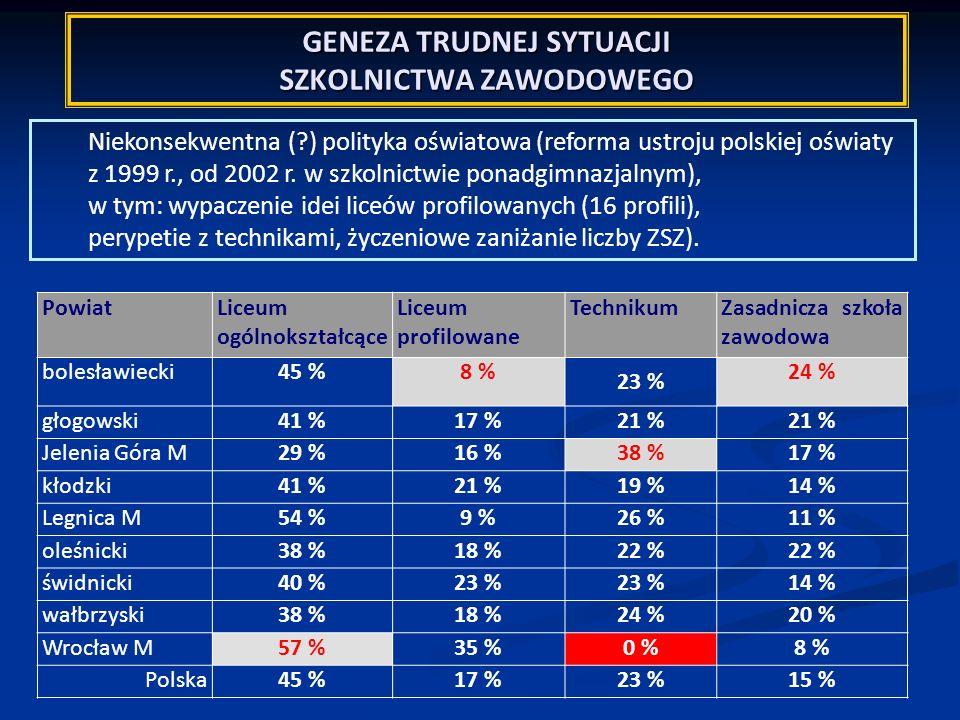 GENEZA TRUDNEJ SYTUACJI SZKOLNICTWA ZAWODOWEGO Niekonsekwentna (?) polityka oświatowa (reforma ustroju polskiej oświaty z 1999 r., od 2002 r. w szkoln