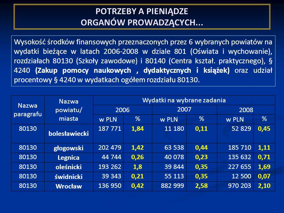 POTRZEBY A PIENIĄDZE ORGANÓW PROWADZĄCYCH... Wysokość środków finansowych przeznaczonych przez 6 wybranych powiatów na wydatki bieżące w latach 2006-2