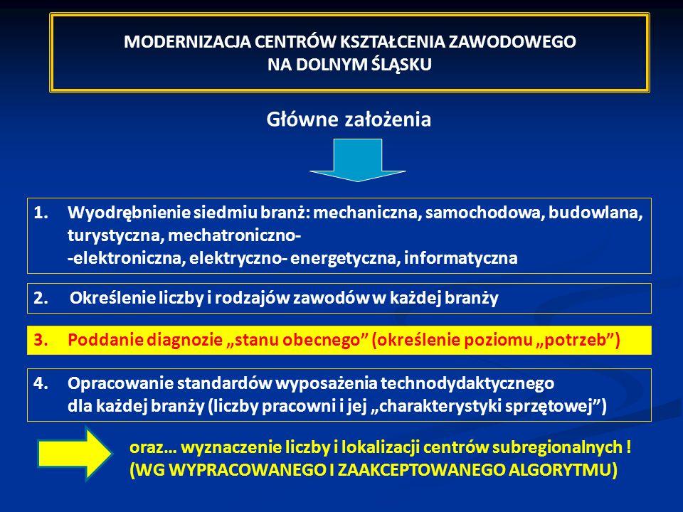 Główne założenia 1.Wyodrębnienie siedmiu branż: mechaniczna, samochodowa, budowlana, turystyczna, mechatroniczno- -elektroniczna, elektryczno- energet