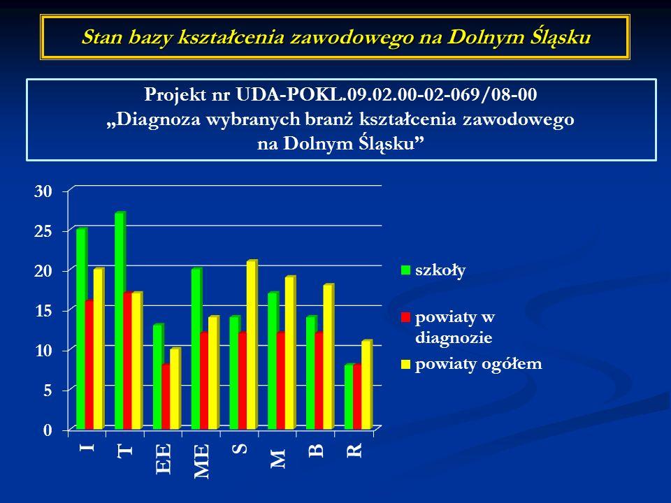 Stan bazy kształcenia zawodowego na Dolnym Śląsku Projekt nr UDA-POKL.09.02.00-02-069/08-00 Diagnoza wybranych branż kształcenia zawodowego na Dolnym