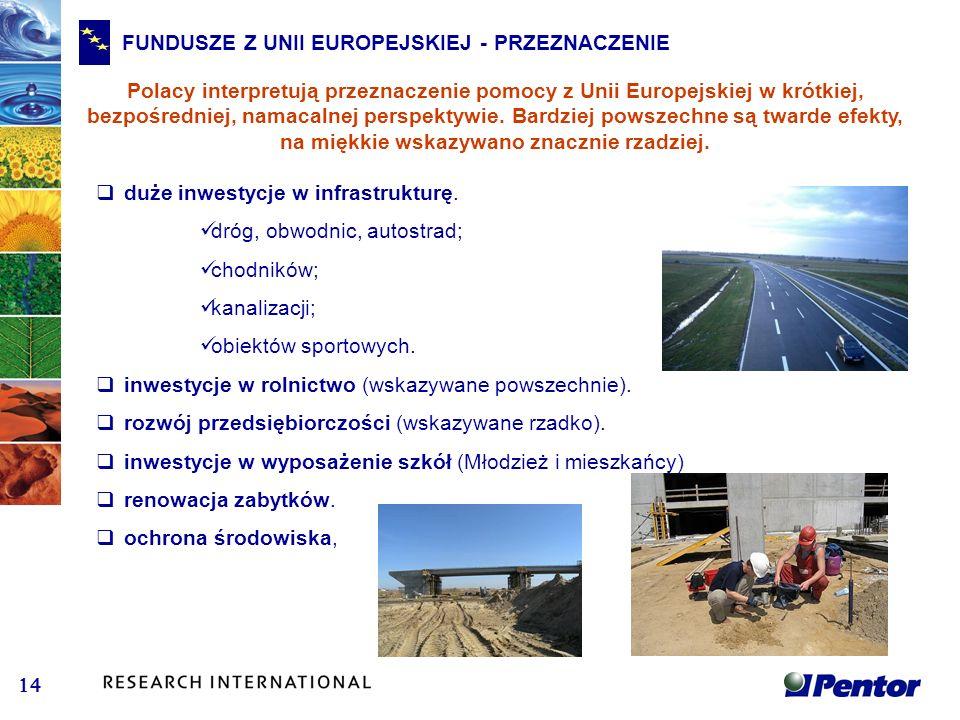 FUNDUSZE Z UNII EUROPEJSKIEJ - PRZEZNACZENIE Polacy interpretują przeznaczenie pomocy z Unii Europejskiej w krótkiej, bezpośredniej, namacalnej perspe