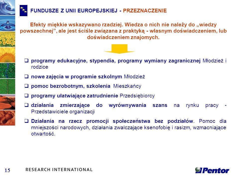 FUNDUSZE Z UNII EUROPEJSKIEJ - PRZEZNACZENIE Efekty miękkie wskazywano rzadziej. Wiedza o nich nie należy do wiedzy powszechnej, ale jest ściśle związ