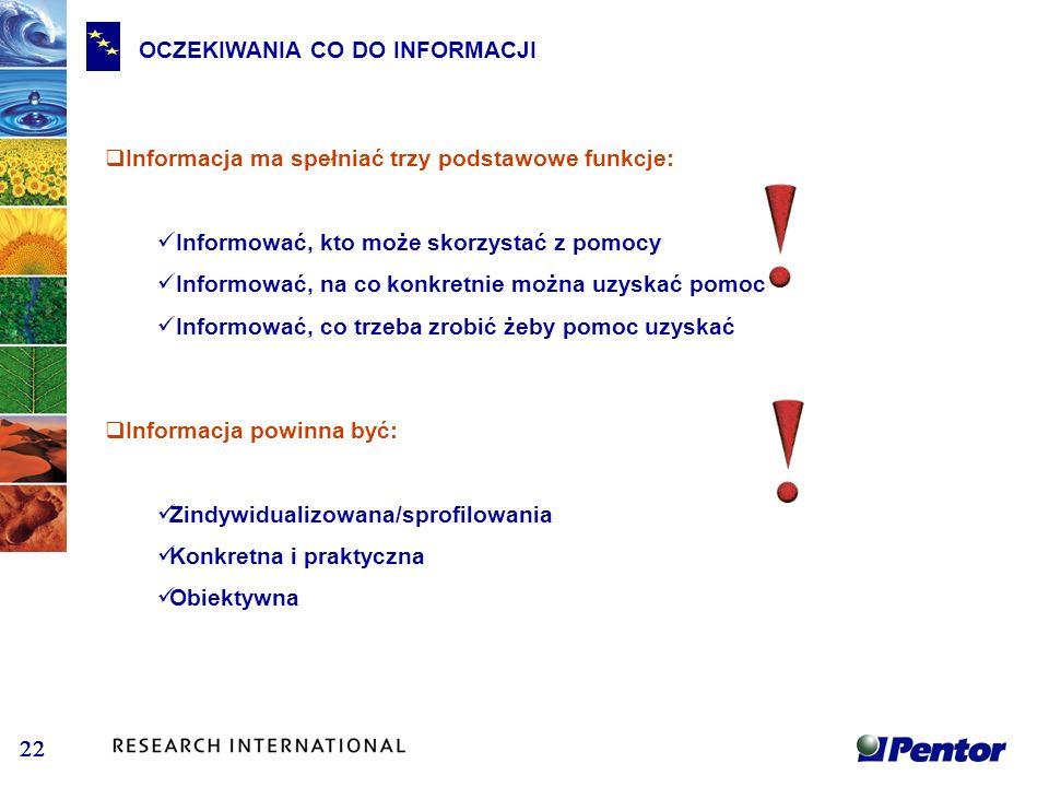 OCZEKIWANIA CO DO INFORMACJI Informacja ma spełniać trzy podstawowe funkcje: Informować, kto może skorzystać z pomocy Informować, na co konkretnie moż