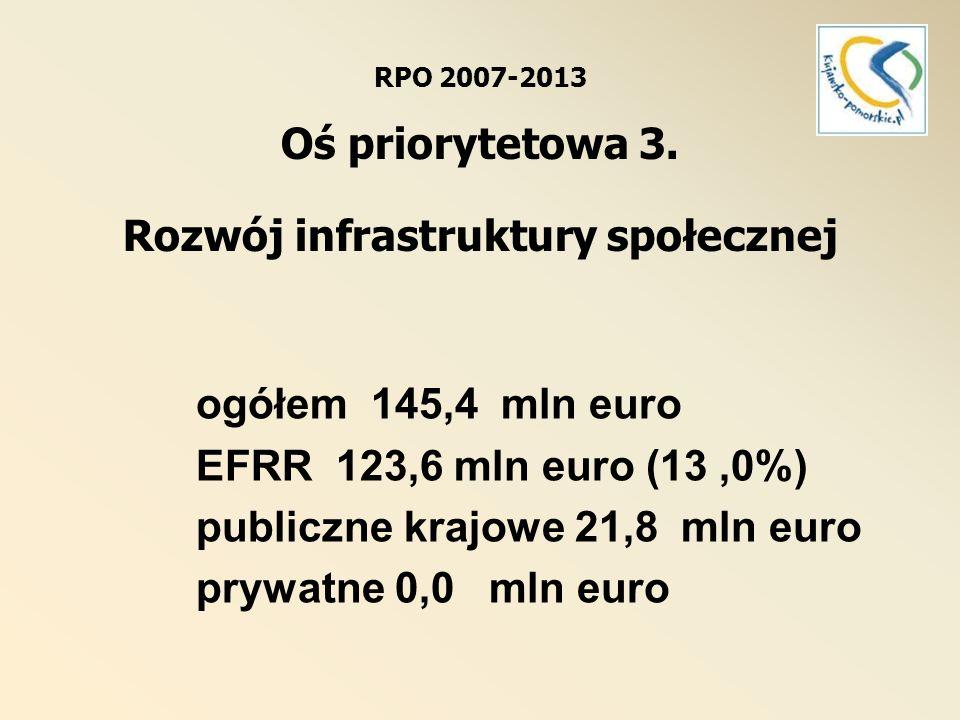 Oś priorytetowa 3.Rozwój infrastruktury społecznej Dz.